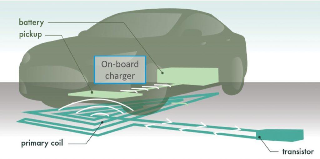 شارژ بی سیم خودروهای برقی