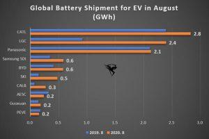 بازار باتری خودروی برقی