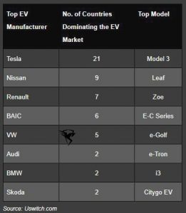 پرفروش ترین خودرو برقی در دنیا