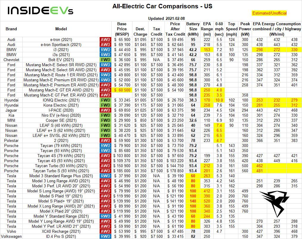 مقایسه خودروهای برقی